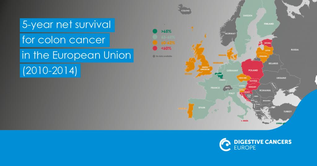 Karttakuva Euroopasta, joka näyttää eri maiden suolistosyöpätapausten selviytymisprosentit